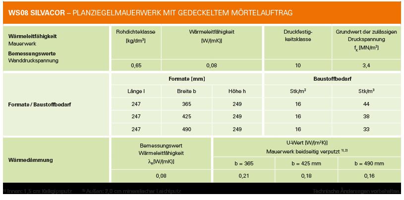 silvacor-WS08-technische-daten-leipfinger-bader
